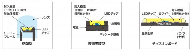 LEDの構造
