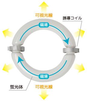 無電極ランプ原理