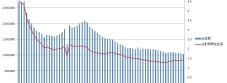 日本の出生数と合計特殊出生率
